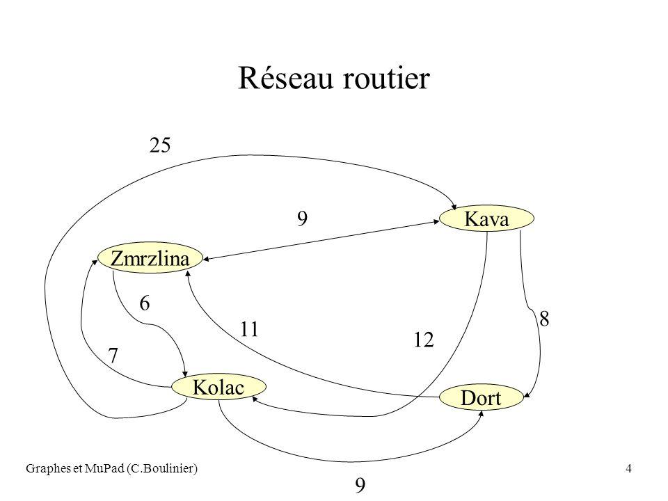 Graphes et MuPad (C.Boulinier)55 Les ponts de Kœnigsberg (Euler) A B C D Partir de A, passer une seule fois par chacun des ponts, et revenir en A