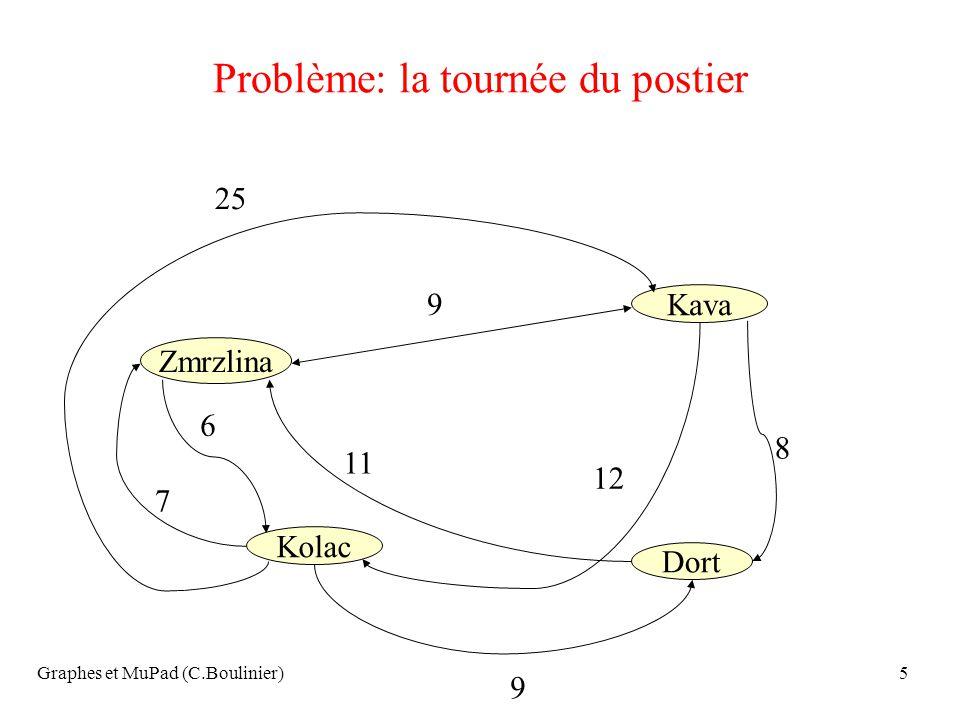 Graphes et MuPad (C.Boulinier)66 Théorème (cas non orienté) (Euler 1766) Un multigraphe G admet un cycle eulérien si et seulement si il est connexe (à des sommets isolés prés) et tous les sommets sont de degré pair..