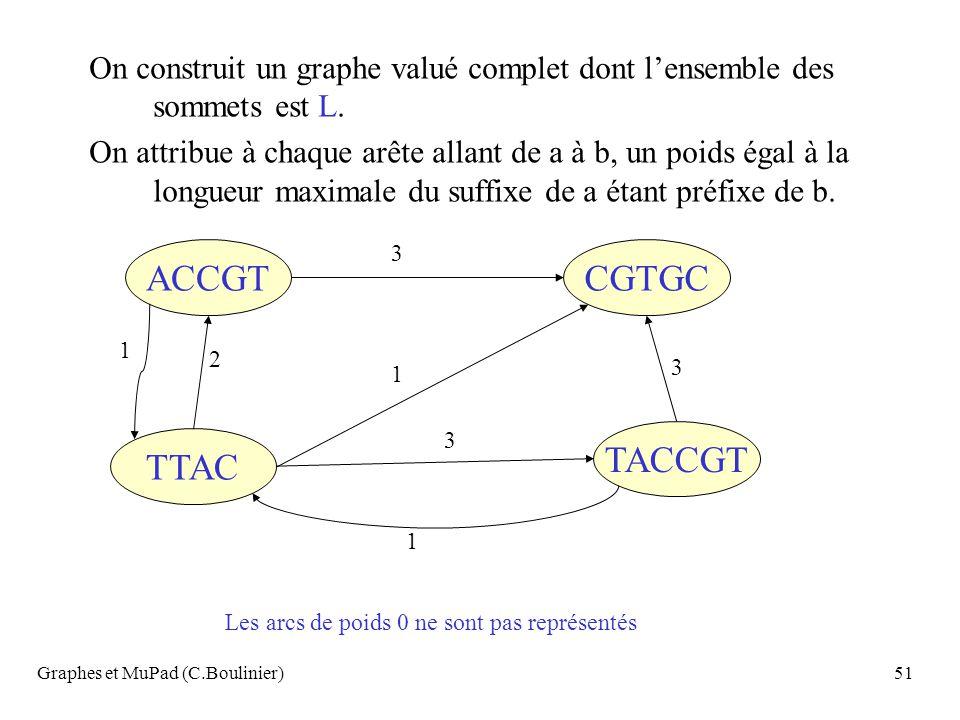 Graphes et MuPad (C.Boulinier)51 On construit un graphe valué complet dont lensemble des sommets est L. On attribue à chaque arête allant de a à b, un