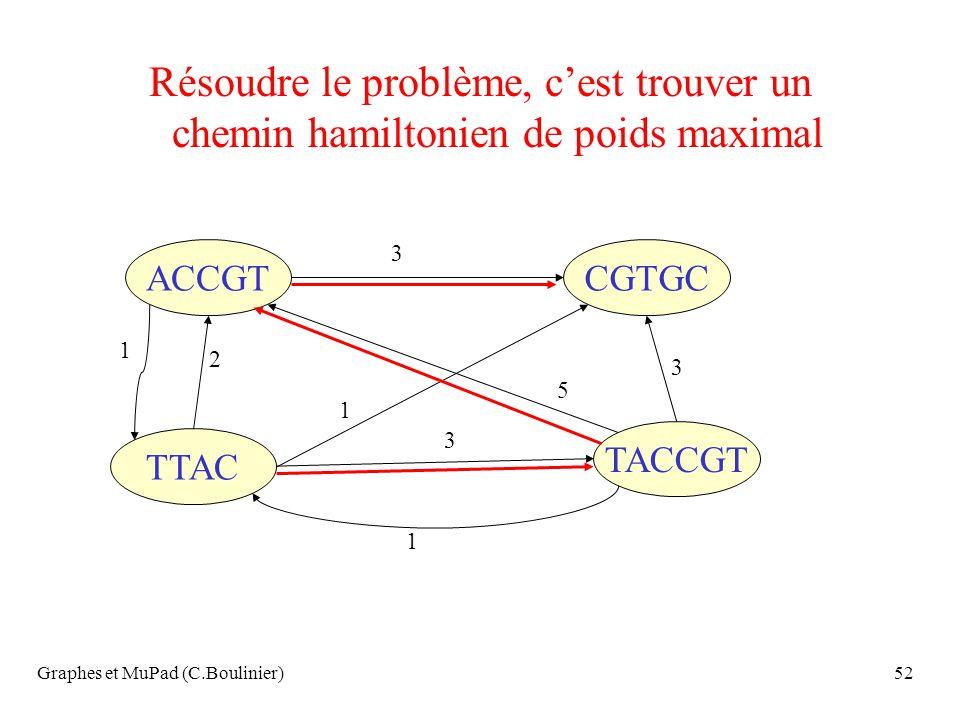 Graphes et MuPad (C.Boulinier)52 Résoudre le problème, cest trouver un chemin hamiltonien de poids maximal ACCGT TTAC TACCGT CGTGC 3 1 3 3 1 1 2 5