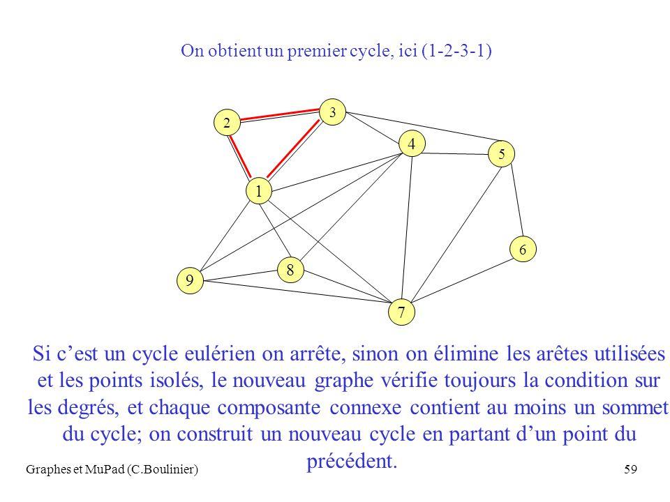 Graphes et MuPad (C.Boulinier)59 4 7 9 1 8 6 3 2 5 On obtient un premier cycle, ici (1-2-3-1) Si cest un cycle eulérien on arrête, sinon on élimine le