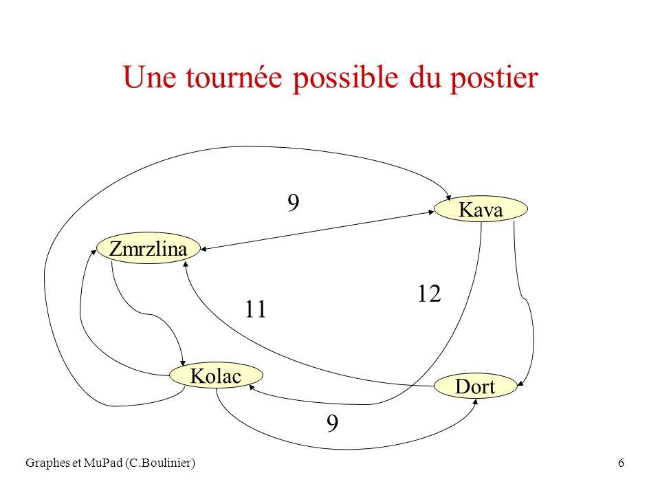 Graphes et MuPad (C.Boulinier)87 Théorème: Il nexiste pas dautomate reconnaissant exactement lensemble des palindromes sur {0,1} Preuve par labsurde: supposons quun tel automate existe, soit n son nombre détats, considérons le palindrome: (1) n 0(1) n, lors du parcours dans lautomate, la reconnaissance du premier (1) n parcourt au moins un cycle dans le graphe, il correspond à la lecture de (1) p, on a: (1) n 0 (1) n =(1) r (1) p (1) s 0 (1) n avec r+p+s=n et p>0 Parcours dun cycle dans lautomate Donc le mot (1) r (1) 2p (1) s 0 (1) n est aussi reconnu par lautomate, absurde !