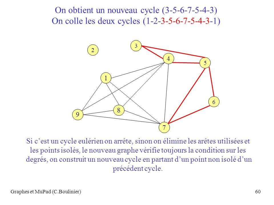 Graphes et MuPad (C.Boulinier)60 4 7 9 1 8 6 3 2 5 On obtient un nouveau cycle (3-5-6-7-5-4-3) On colle les deux cycles (1-2-3-5-6-7-5-4-3-1) Si cest