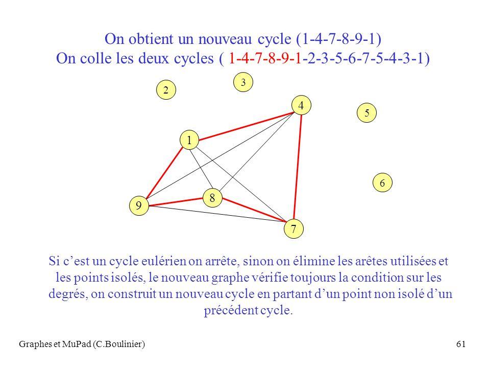 Graphes et MuPad (C.Boulinier)61 4 7 9 1 8 6 3 2 5 On obtient un nouveau cycle (1-4-7-8-9-1) On colle les deux cycles ( 1-4-7-8-9-1-2-3-5-6-7-5-4-3-1)