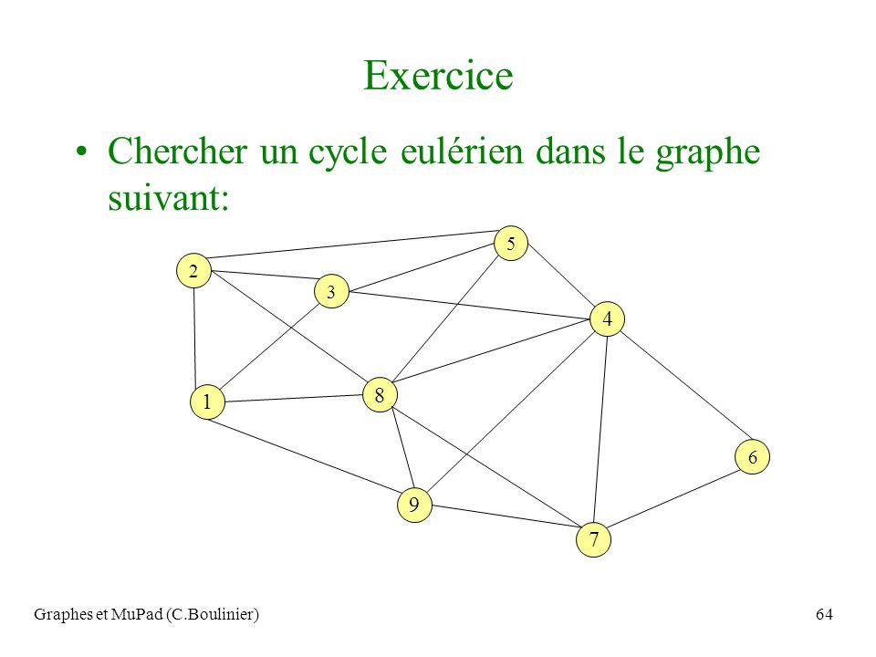 Graphes et MuPad (C.Boulinier)64 Exercice Chercher un cycle eulérien dans le graphe suivant: 4 7 9 1 8 6 3 2 5
