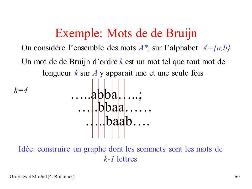 Graphes et MuPad (C.Boulinier)69 Exemple: Mots de de Bruijn On considère lensemble des mots A*, sur lalphabet A={a,b} Un mot de de Bruijn dordre k est
