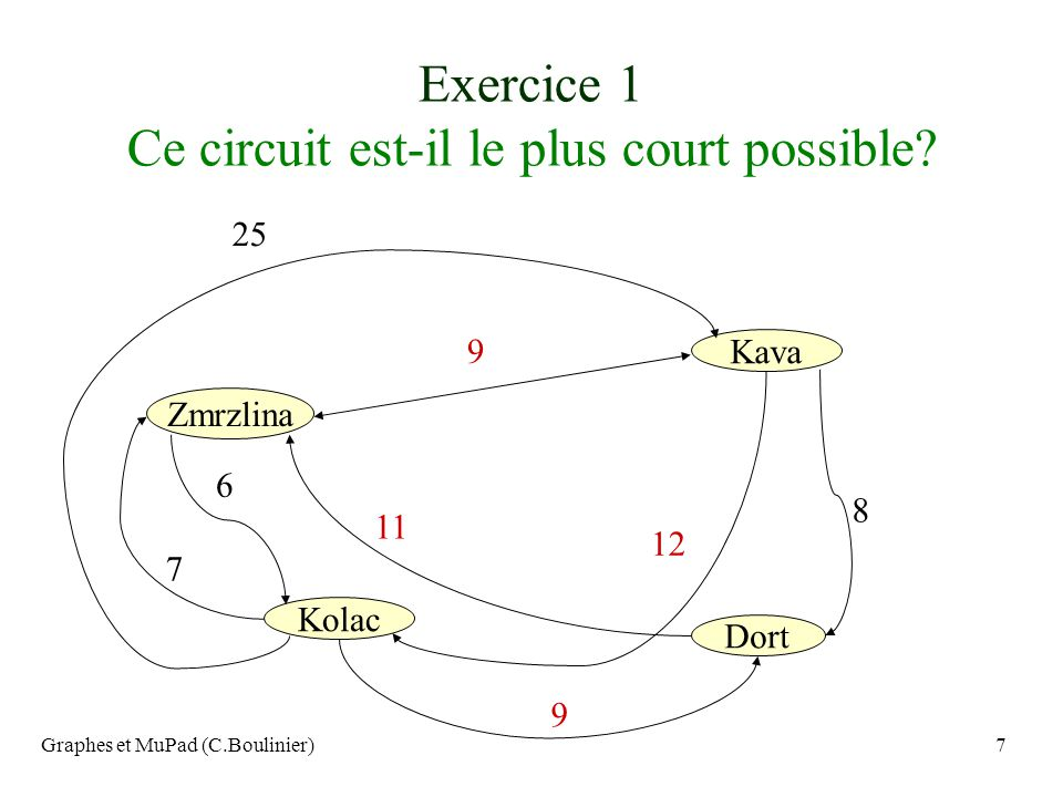 Graphes et MuPad (C.Boulinier)28 Le degré dun nœud est le nombre darêtes incidentes à ce nœud (notion non orientée) 4 2 3 1 D(1)=3 D(2)=2 D(3)=2 D(4)=3 On définit de même les degrés intérieurs (entrants) d- et extérieurs (sortants) d+ dun sommet, on a d- + d+ =d (degré dans le cas orienté) d-(4)=2 et d+(4)=1 On note D(G) = max D(x) x dans S
