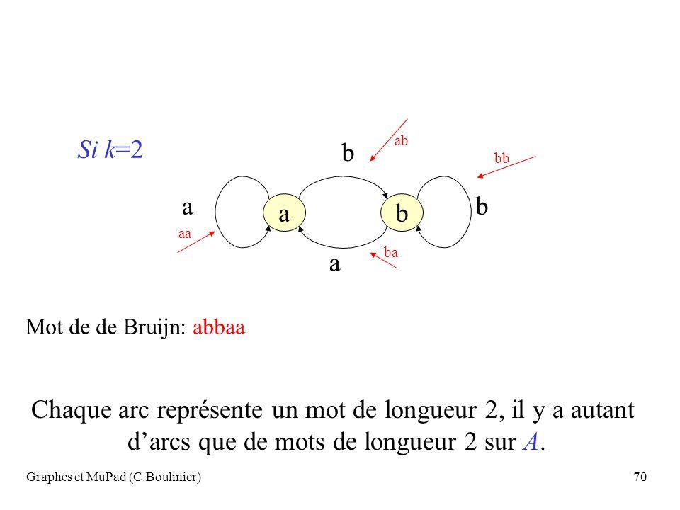 Graphes et MuPad (C.Boulinier)70 Si k=2 ab a b b bb ab ba aa Mot de de Bruijn: abbaa Chaque arc représente un mot de longueur 2, il y a autant darcs q
