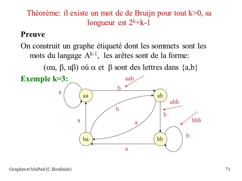 Graphes et MuPad (C.Boulinier)71 Théorème: il existe un mot de de Bruijn pour tout k>0, sa longueur est 2 k +k-1 Preuve On construit un graphe étiquet