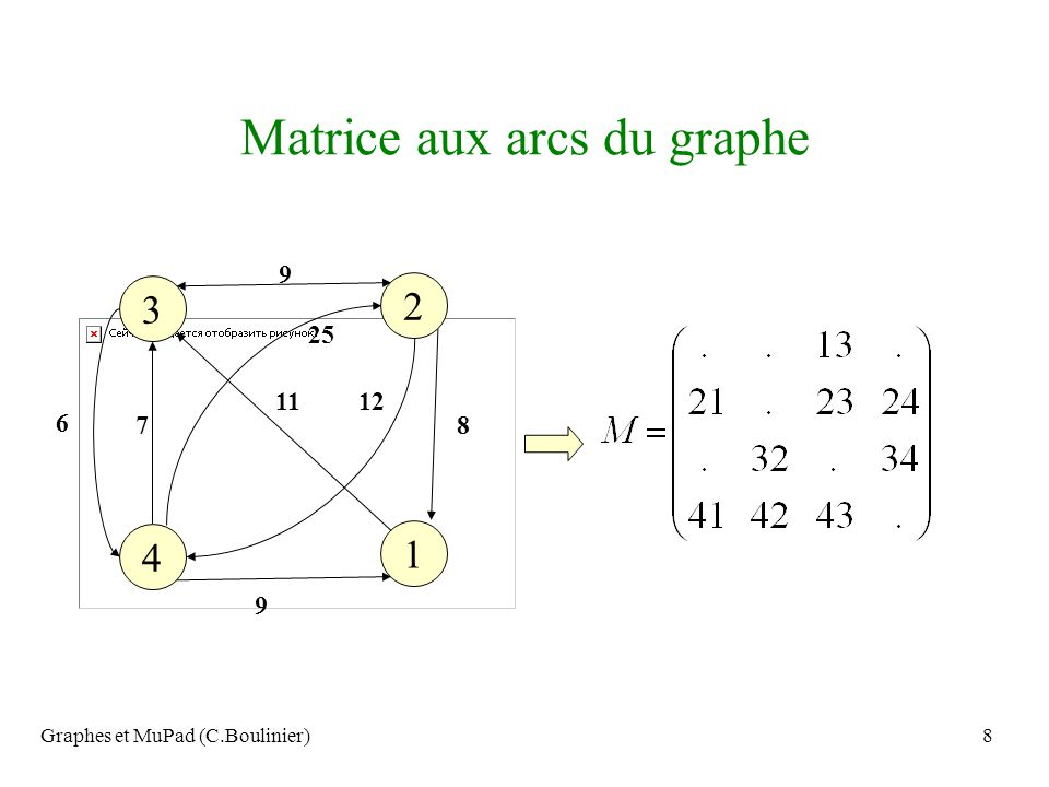 Graphes et MuPad (C.Boulinier)59 4 7 9 1 8 6 3 2 5 On obtient un premier cycle, ici (1-2-3-1) Si cest un cycle eulérien on arrête, sinon on élimine les arêtes utilisées et les points isolés, le nouveau graphe vérifie toujours la condition sur les degrés, et chaque composante connexe contient au moins un sommet du cycle; on construit un nouveau cycle en partant dun point du précédent.