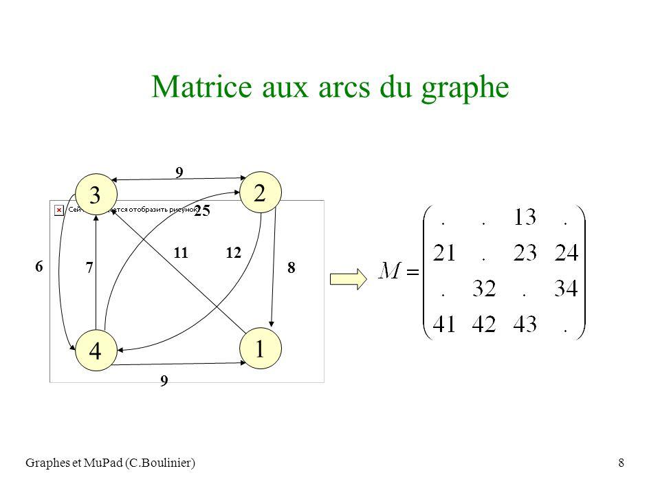 Graphes et MuPad (C.Boulinier)99 Automate à deux balles et de hauteur 5 - - O O -O O - - -O - O - -O - - O -O - - - O- - O -O- O - - O- - - O O- O - O -- O O - - 2 3 4 5 1 1 2 3 5 2 4 5 1 34 5 Transition 0 en bleu