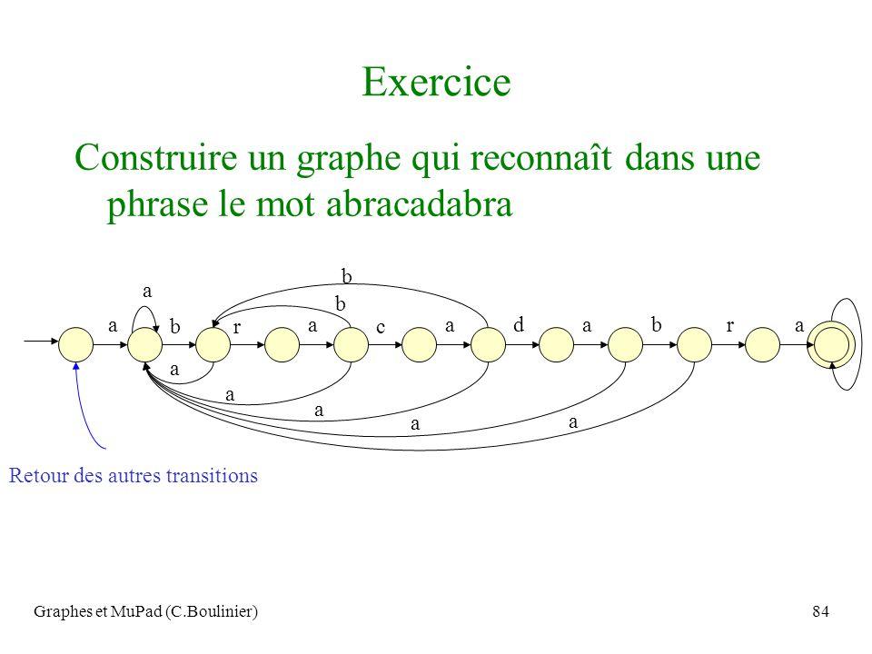Graphes et MuPad (C.Boulinier)84 Exercice Construire un graphe qui reconnaît dans une phrase le mot abracadabra aaaaa b b rc dr a a b a b a a a Retour