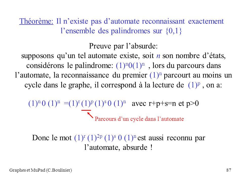 Graphes et MuPad (C.Boulinier)87 Théorème: Il nexiste pas dautomate reconnaissant exactement lensemble des palindromes sur {0,1} Preuve par labsurde: