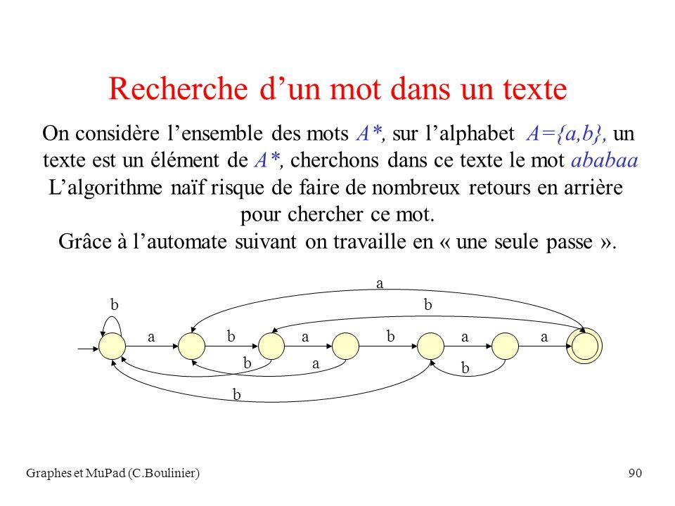 Graphes et MuPad (C.Boulinier)90 Recherche dun mot dans un texte On considère lensemble des mots A*, sur lalphabet A={a,b}, un texte est un élément de