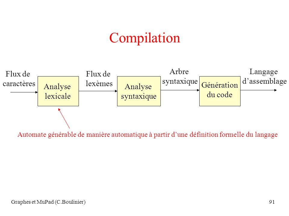 Graphes et MuPad (C.Boulinier)91 Compilation Analyse lexicale Analyse syntaxique Flux de caractères Flux de lexèmes Arbre syntaxique Langage dassembla