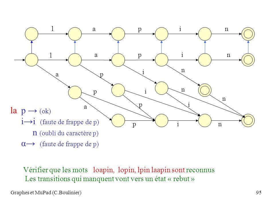 Graphes et MuPad (C.Boulinier)95 a p i n l a p p al i i n n p i n Les transitions qui manquent vont vers un état « rebut » Vérifier que les mots loapi