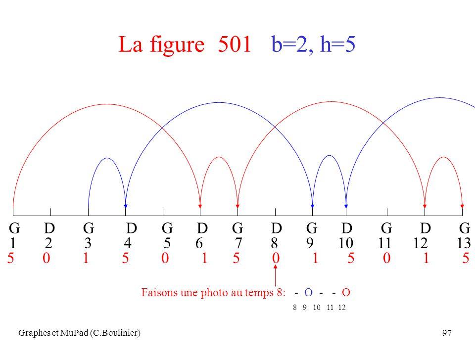 Graphes et MuPad (C.Boulinier)97 La figure 501 b=2, h=5 G D G D G D G D G D G D G 1 2 3 4 5 6 7 8 9 10 11 12 13 Faisons une photo au temps 8: - O - -
