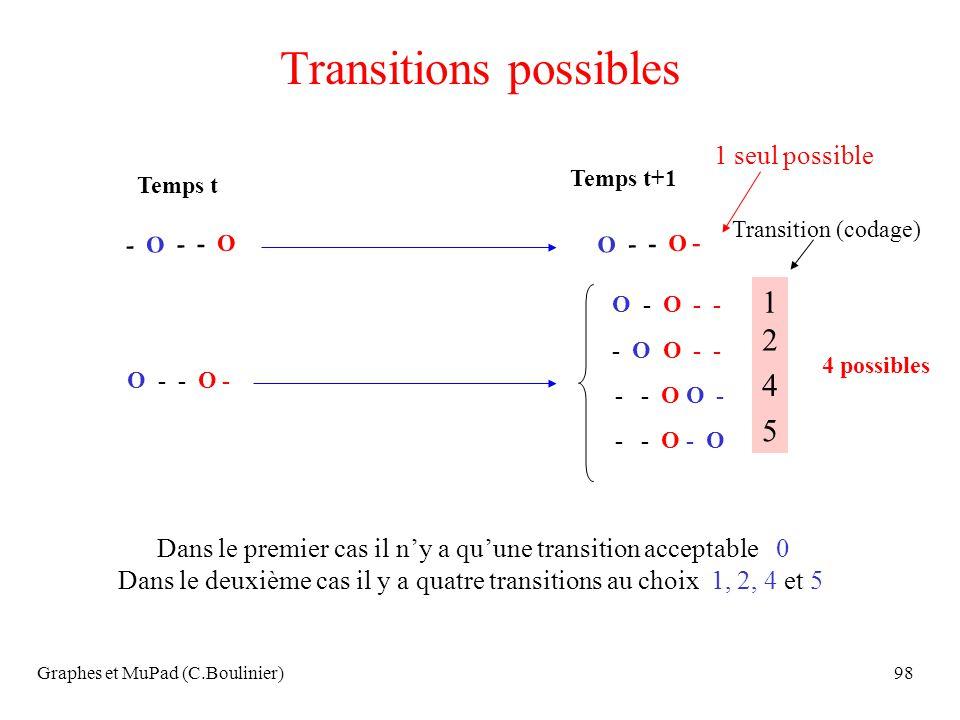 Graphes et MuPad (C.Boulinier)98 Transitions possibles Temps t Temps t+1 O - - O - - O - - O O - - O - - - O O - - O O - - O - O - - 4 possibles Dans