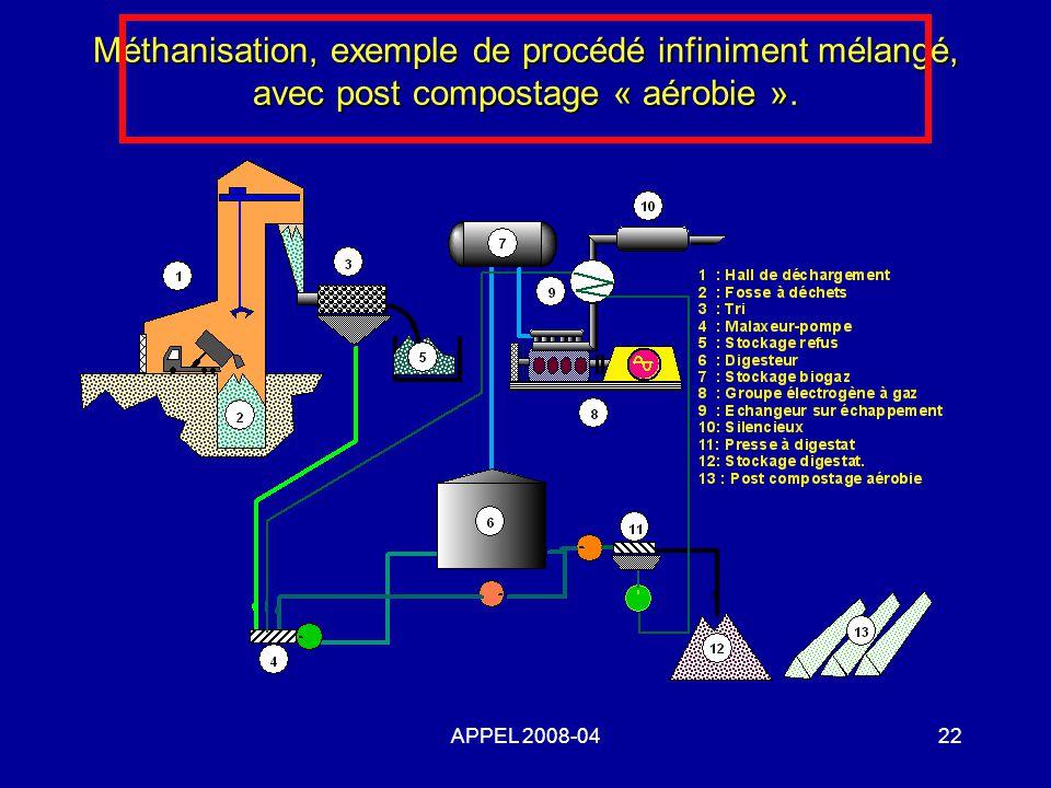 APPEL 2008-0422 Méthanisation, exemple de procédé infiniment mélangé, avec post compostage « aérobie ».