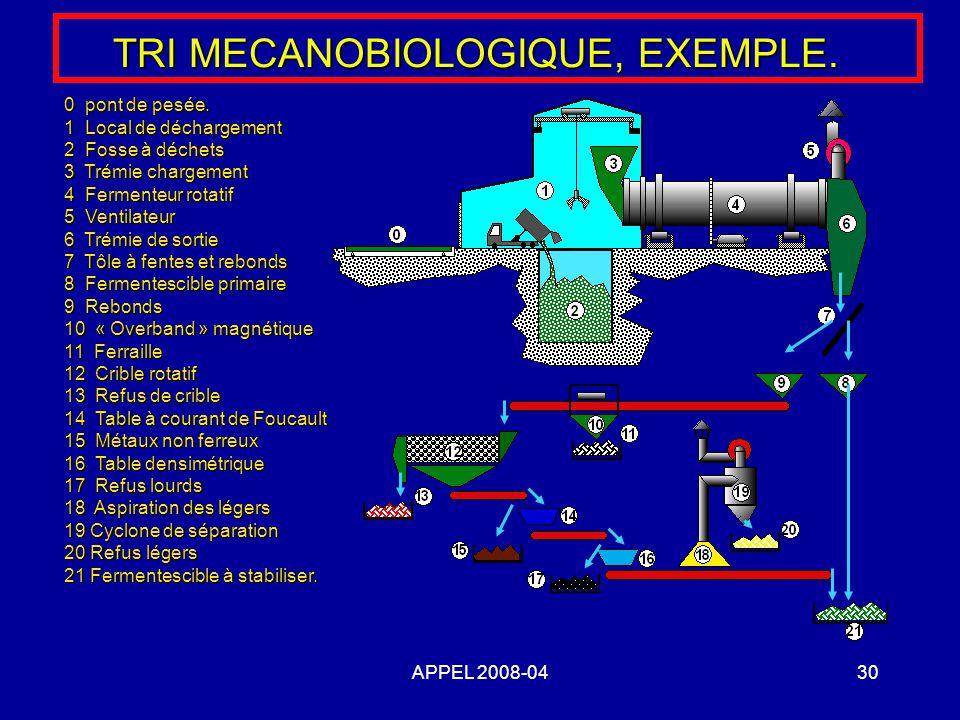 APPEL 2008-0430 TRI MECANOBIOLOGIQUE, EXEMPLE. 0 pont de pesée. 1 Local de déchargement 2 Fosse à déchets 3 Trémie chargement 4 Fermenteur rotatif 5 V