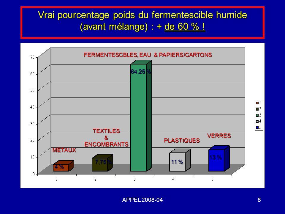 APPEL 2008-048 Vrai pourcentage poids du fermentescible humide (avant mélange) : + de 60 % ! METAUX TEXTILES&ENCOMBRANTS FERMENTESCBLES, EAU & PAPIERS
