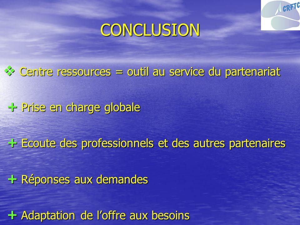 CONCLUSION Centre ressources = outil au service du partenariat Centre ressources = outil au service du partenariat + Prise en charge globale + Prise e