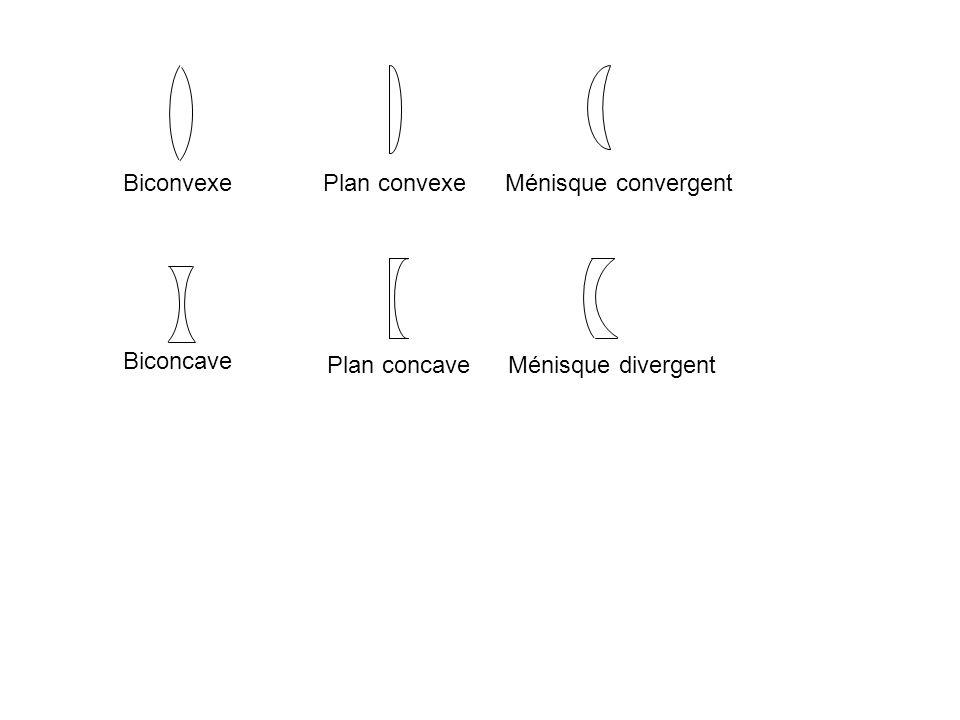 Biconvexe Biconcave Plan convexe Plan concave Ménisque convergent Ménisque divergent