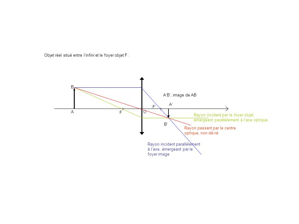 A B O Objet réel situé entre linfini et le foyer objet F : A B F F Rayon incident parallèlement à laxe, émergeant par le foyer image Rayon passant par
