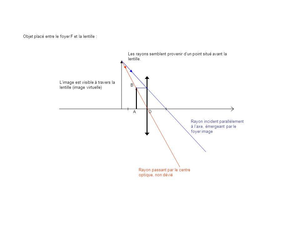 A B O Objet placé entre le foyer F et la lentille : Rayon passant par le centre optique, non dévié Rayon incident parallèlement à laxe, émergeant par