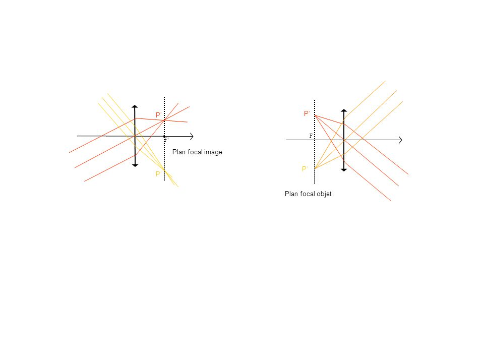 F P P Plan focal image F P P Plan focal objet