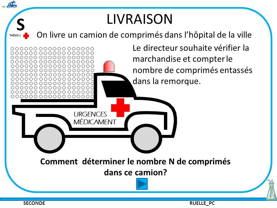 SECONDE RUELLE_PC S THÈME 1 LIVRAISON On livre un camion de comprimés dans lhôpital de la ville Le directeur souhaite vérifier la marchandise et compter le nombre de comprimés entassés dans la remorque.