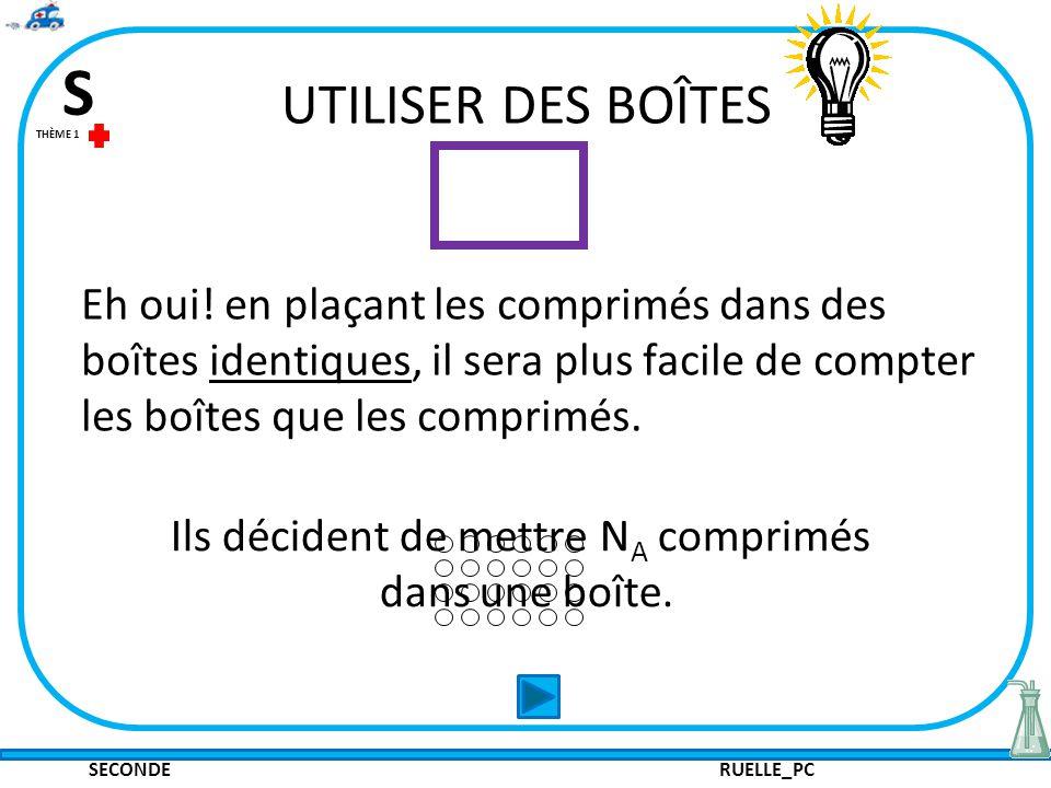 SECONDE RUELLE_PC S THÈME 1 UTILISER DES BOÎTES Eh oui! en plaçant les comprimés dans des boîtes identiques, il sera plus facile de compter les boîtes