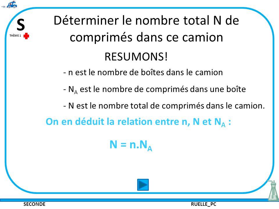 SECONDE RUELLE_PC S THÈME 1 RESUMONS.
