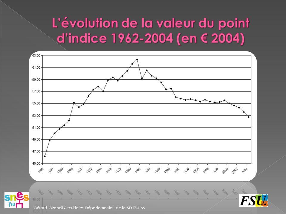 Le point d indice a perdu 13 % de sa valeur depuis 2000.
