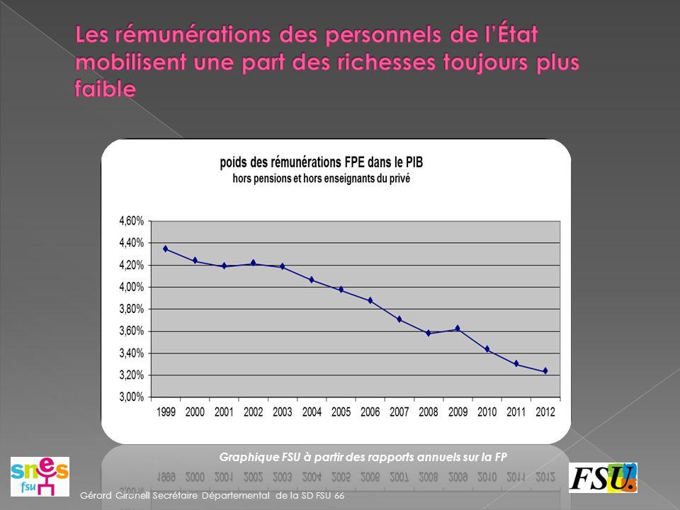 Graphique FSU à partir des rapports annuels sur la FP