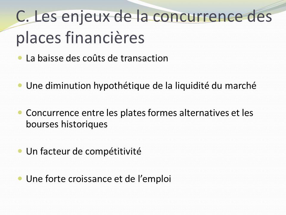 C. Les enjeux de la concurrence des places financières La baisse des coûts de transaction Une diminution hypothétique de la liquidité du marché Concur