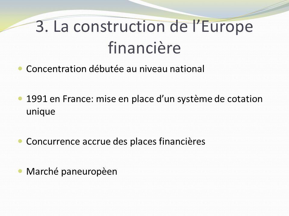 3. La construction de lEurope financière Concentration débutée au niveau national 1991 en France: mise en place dun système de cotation unique Concurr