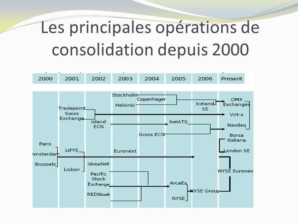 Les principales opérations de consolidation depuis 2000