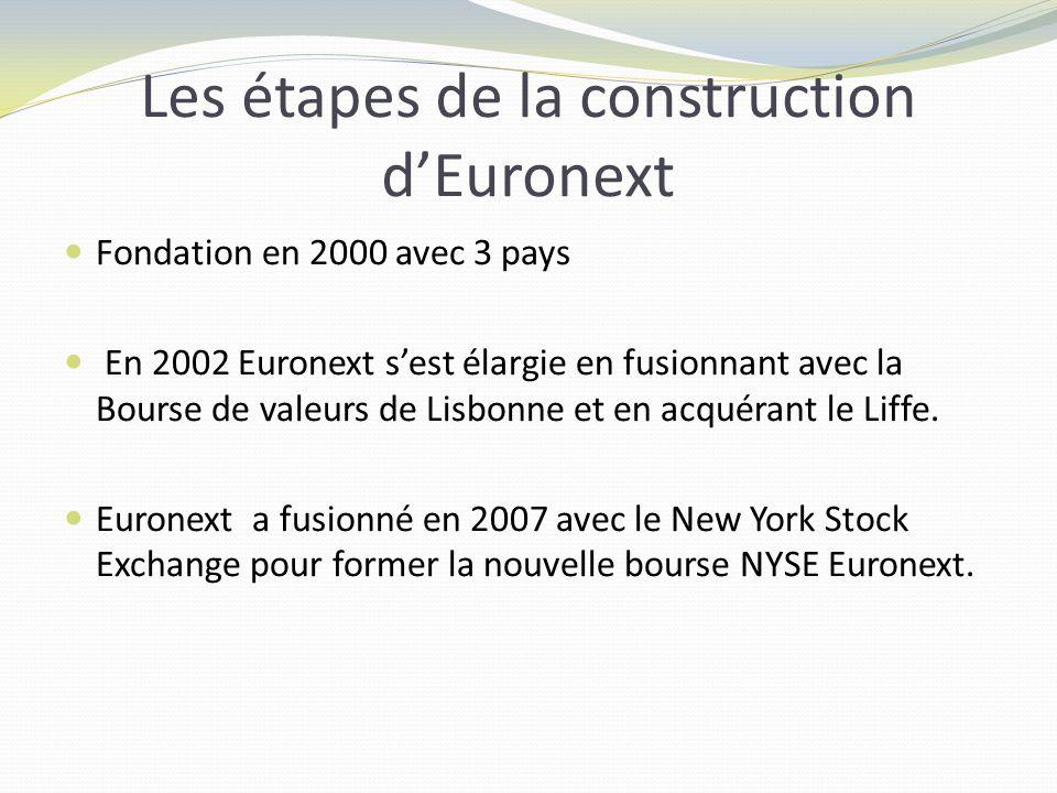 Les étapes de la construction dEuronext Fondation en 2000 avec 3 pays En 2002 Euronext sest élargie en fusionnant avec la Bourse de valeurs de Lisbonne et en acquérant le Liffe.
