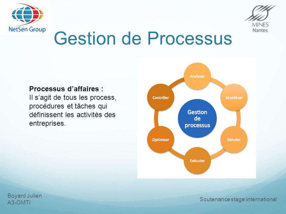 Boyard Julien A3-OMTI Soutenance stage international Gestion de Processus Processus daffaires : Il sagit de tous les process, procédures et tâches qui définissent les activités des entreprises.