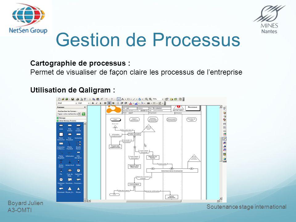 Boyard Julien A3-OMTI Soutenance stage international Gestion de Processus Cartographie de processus : Permet de visualiser de façon claire les processus de lentreprise Utilisation de Qaligram :