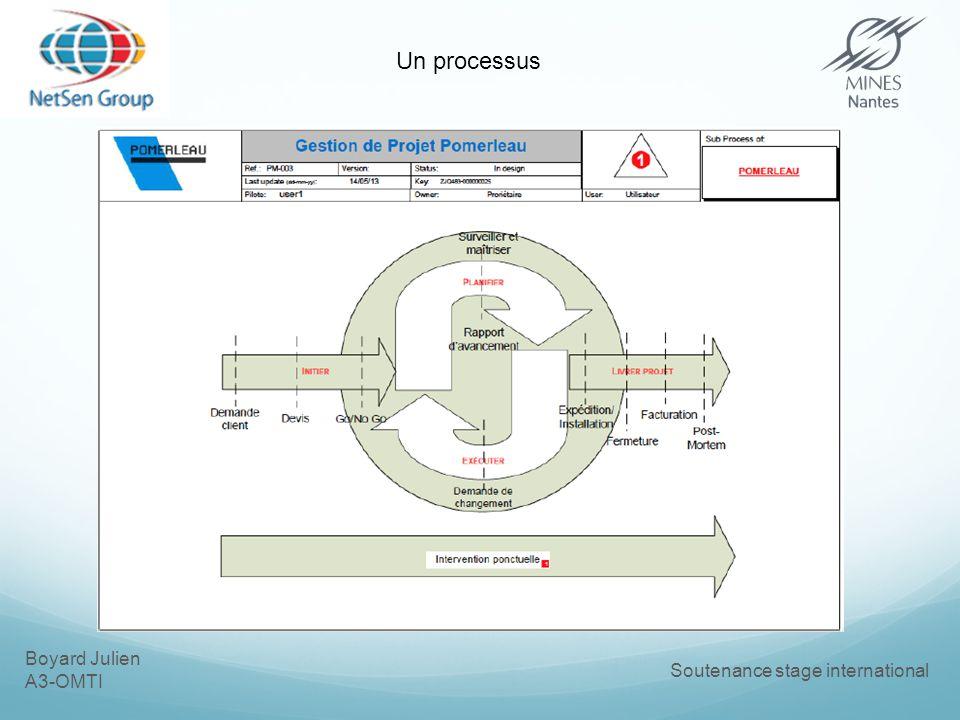 Boyard Julien A3-OMTI Soutenance stage international Un processus