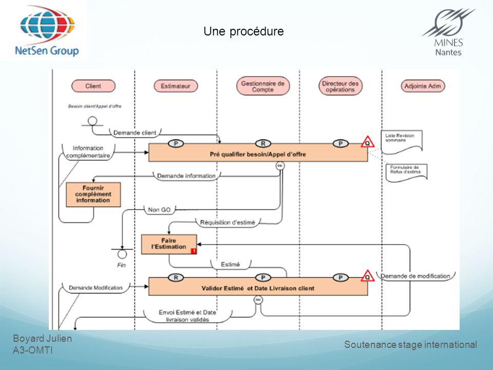 Boyard Julien A3-OMTI Soutenance stage international Une procédure
