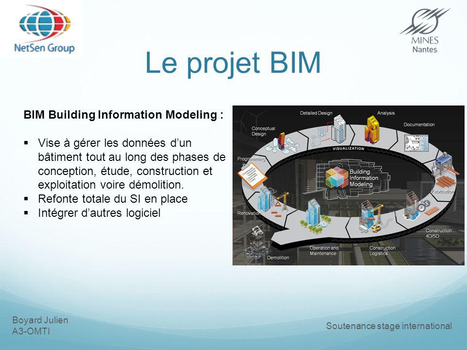 Boyard Julien A3-OMTI Soutenance stage international Le projet BIM BIM Building Information Modeling : Vise à gérer les données dun bâtiment tout au long des phases de conception, étude, construction et exploitation voire démolition.