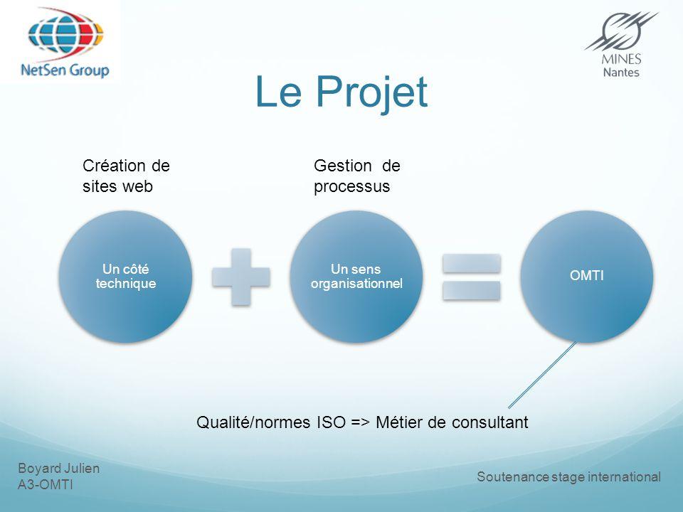 Boyard Julien A3-OMTI Soutenance stage international Le Projet Un côté technique Un sens organisationnel OMTI Création de sites web Gestion de processus Qualité/normes ISO => Métier de consultant
