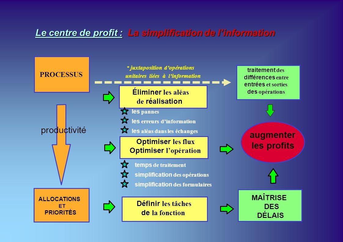 Le centre de profit : La simplification de linformation productivité augmenter les profits les aléas dans les échanges les pannes les erreurs dinforma