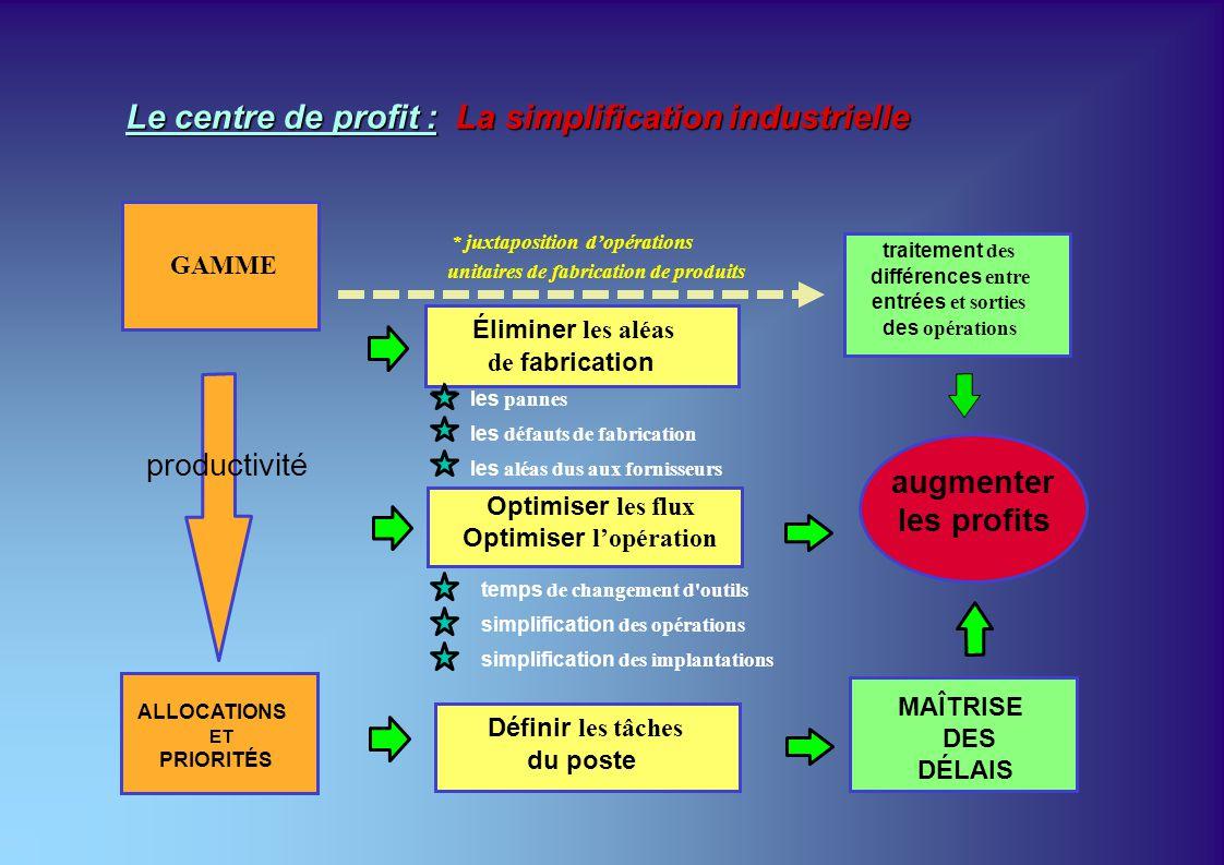 Le centre de profit : La simplification industrielle productivité augmenter les profits les aléas dus aux fornisseurs les pannes les défauts de fabric