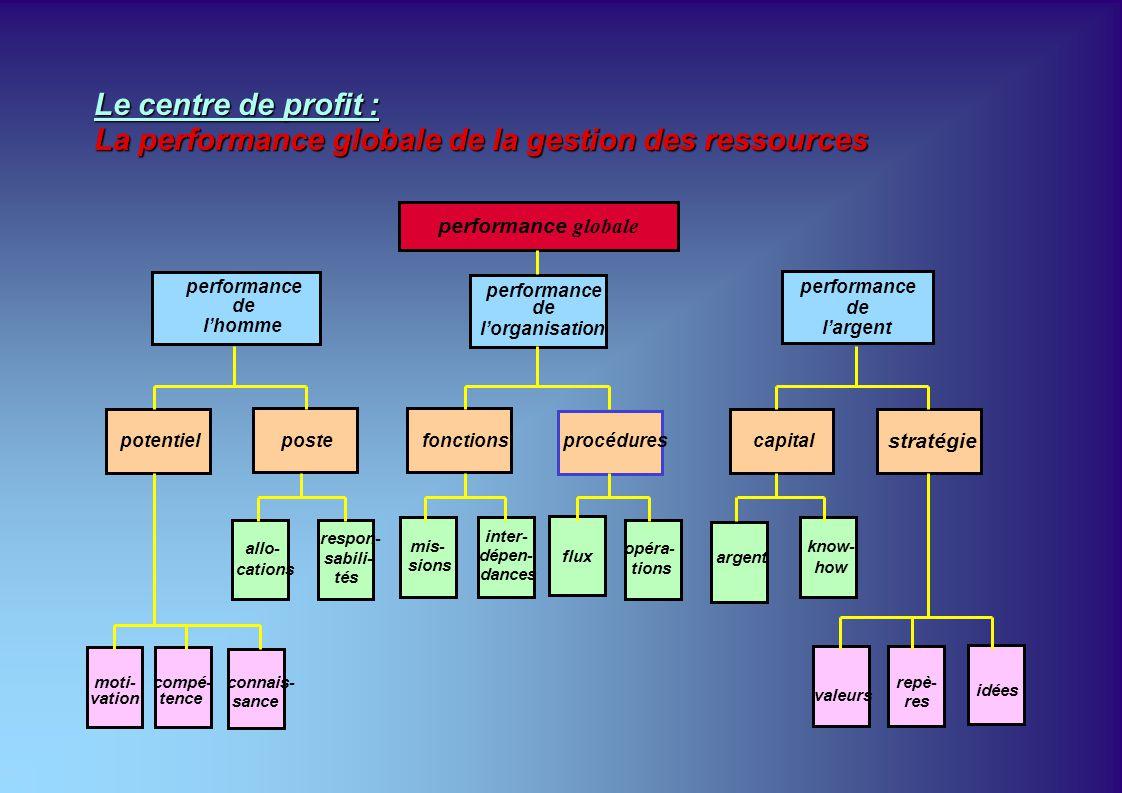 performance de lhomme potentielposte moti- vation compé- tence connais- sance performance de lorganisation performance de largent performance globale