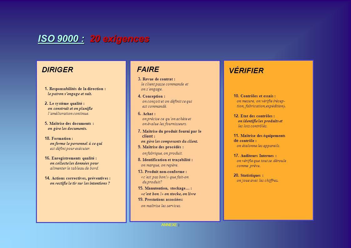 DIRIGER FAIRE VÉRIFIER 1. Responsabilités de la direction : le patron sengage et suit. 2. Le système qualité : on construit et on planifie laméliorati