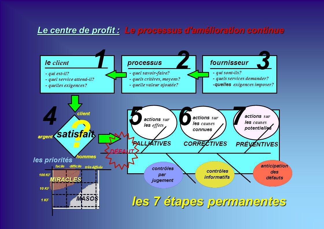 les 7 étapes permanentes fournisseurprocessusle client satisfait actions sur les effets PALLIATIVES CORRECTIVES PRÉVENTIVES 5 6 4 7 1 2 3 actions sur les causes connues actions sur les causes potentielles DÉFAUT - qui est-il.